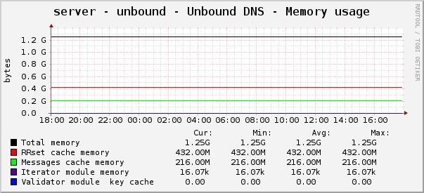 Установка и настройка DNS сервера Unbound