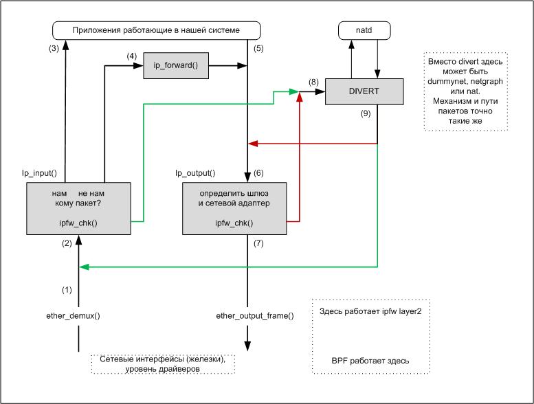 Подробное руководство по ipfw nat